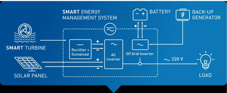 SMART Hybrid System